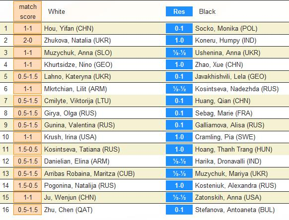 http://www.pogonina.com/images//wwcc2012round2game2results.jpg